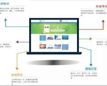 Eduline在线教育网站【搭建视频教程】带源码,直播系统,点播系统,在线考试,在线教育